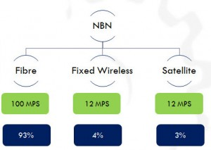 NBN-Coverage-300x213 Land of Plenty Broadband - Threat Or Opportunity for the Learning Function ? Blogs L&D Capability Learning Trends