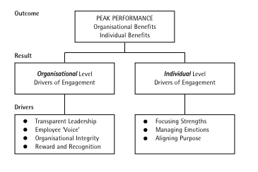 crabb Employee engagement – the Australian dilemma: The role of coaching and and leadership styles Learning & Performance