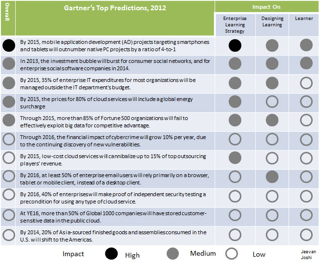 Interpreting Impact of Gartner's Top 10 Predictions 2012 on Learning