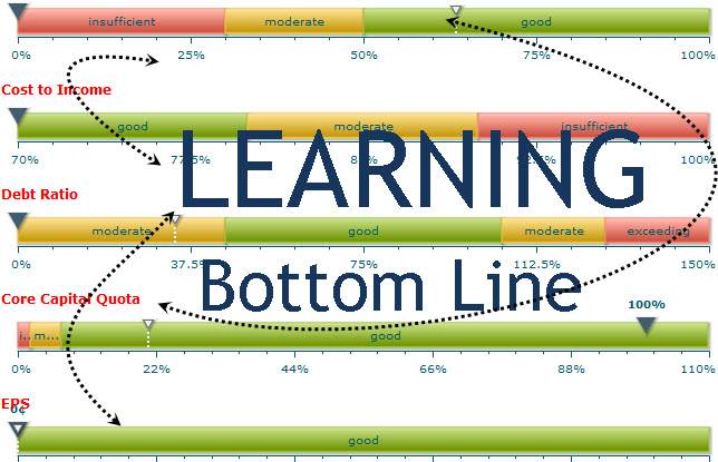 Linking Learning to the Bottom Line –  Learning Cafe Workplace Trends Forum