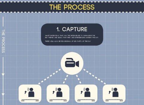Infographic – Learning Cafe UnConference Video Knowledge Capture Approach